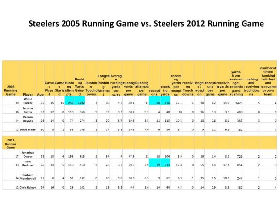 Steelers 2005 RBs vs Steelers 2012 RBs (1)
